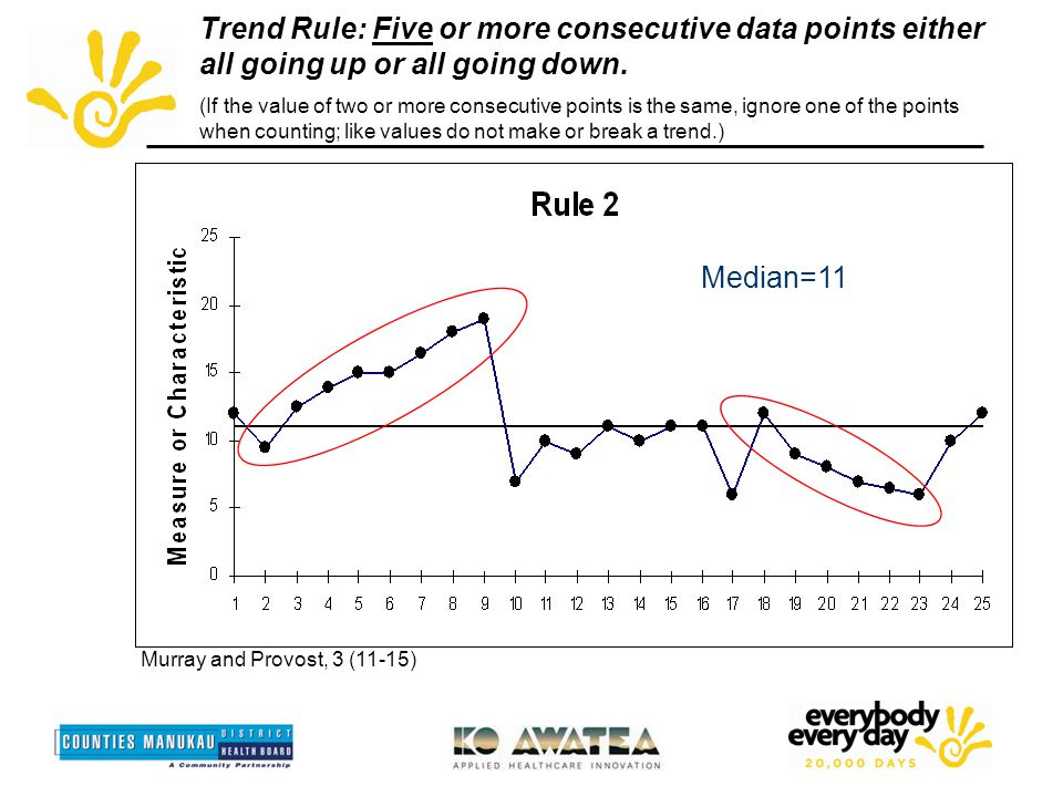 Trend Rule: Five or more consecutive data points either all going up or all going down.