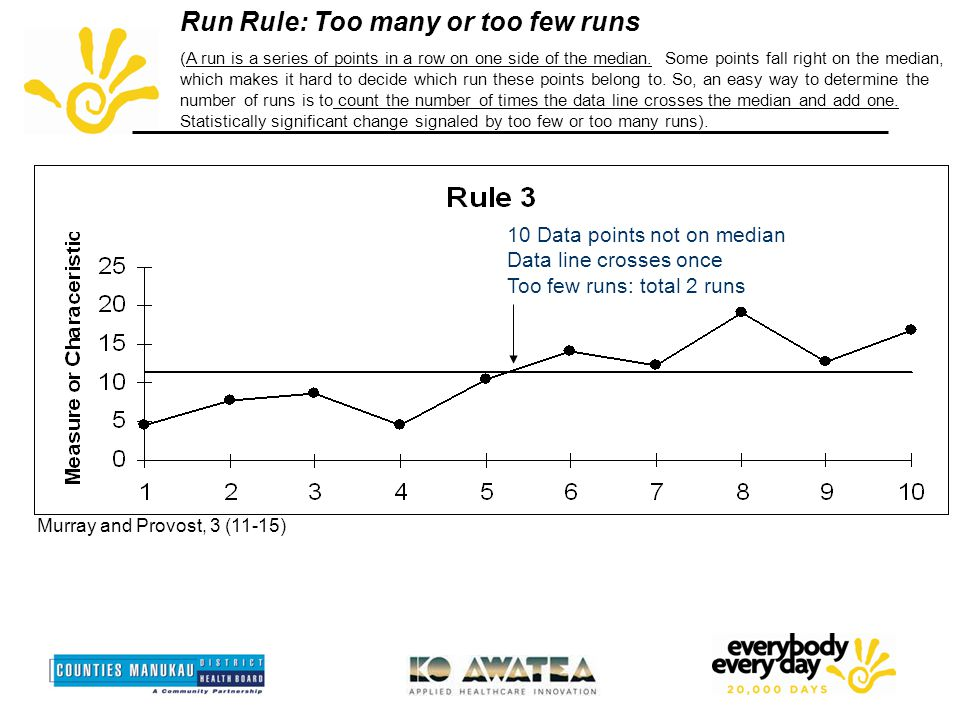 Run Rule: Too many or too few runs (A run is a series of points in a row on one side of the median.