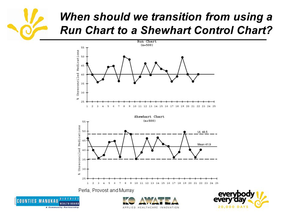 When should we transition from using a Run Chart to a Shewhart Control Chart.