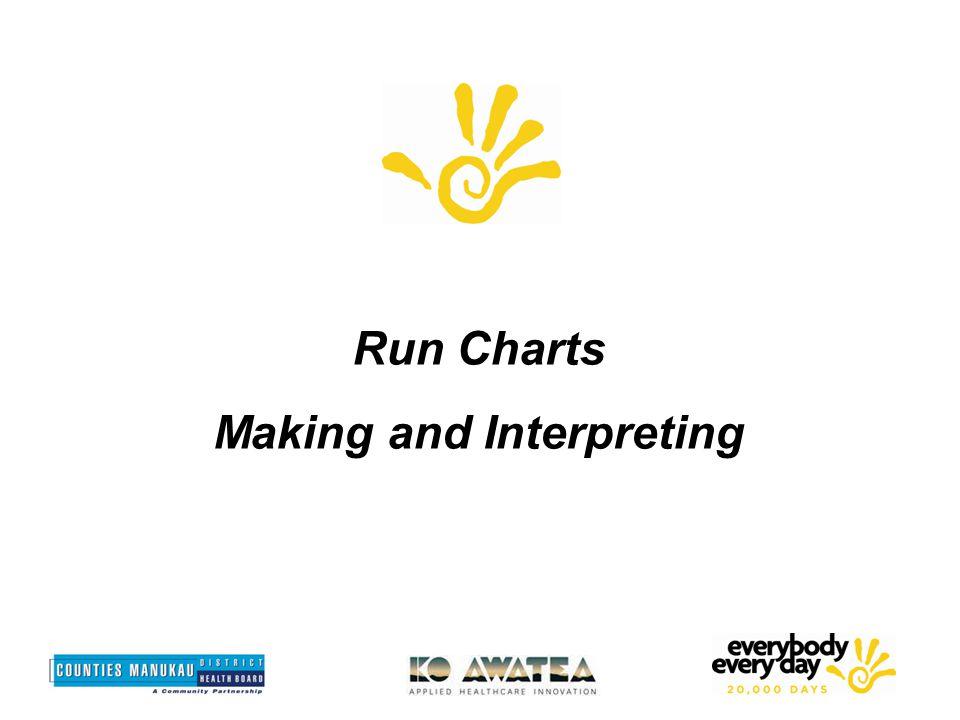 Run Charts Making and Interpreting