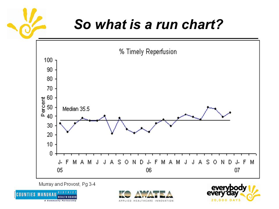 So what is a run chart Murray and Provost, Pg 3-4