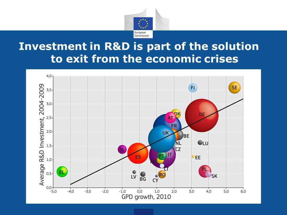 Billion EUR Less developed regions164.3 Transition regions31.7 More developed regions49.5 Cohesion Fund66.4 European territorial cooperation8.9 Of which Cross border cooperation6.6 Transnational cooperation1.8 Interregional cooperation0.5 Outermost regions and northern sparsely populated regions 1.4 Youth Employment initiative3.0 TOTAL325.1