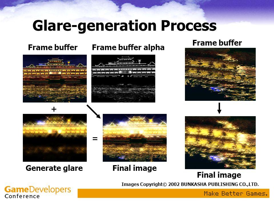 Glare-generation Process Frame bufferFrame buffer alpha Generate glareFinal image + = Frame buffer Images Copyright© 2002 BUNKASHA PUBLISHING CO.,LTD.