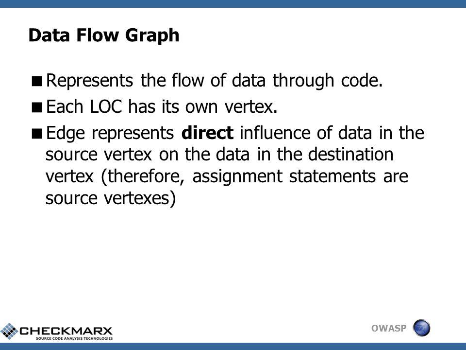 OWASP Data Flow Graph (cont.) void main() { int j = 0; int i = 0; while (i < 10){ if (i == 3){ j=j*2; } j = j + i; i = i + 1; } printf ( %d\n , j); printf ( %d,n , i); }