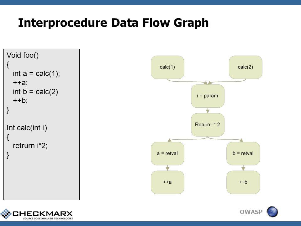 OWASP Interprocedure Data Flow Graph Void foo() { int a = calc(1); ++a; int b = calc(2) ++b; } Int calc(int i) { retrurn i*2; }