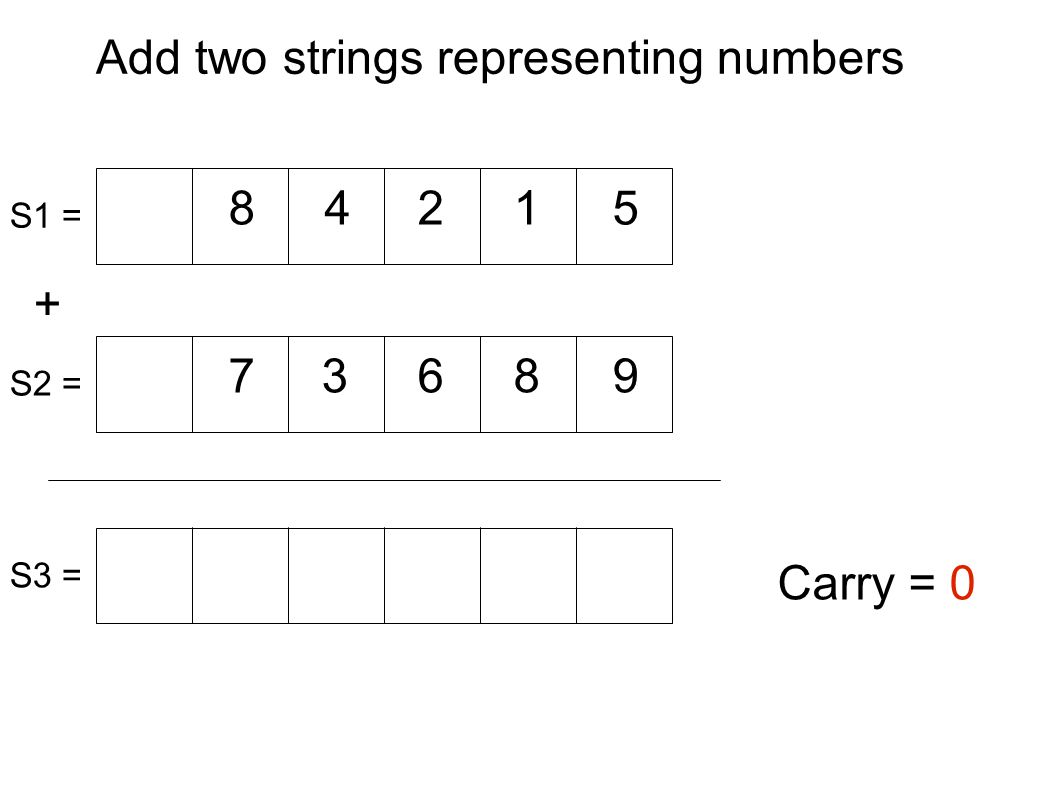 Add two strings representing numbers + 8 87 42 9 1 63 5 Carry = 0 S1 = S2 = S3 = First iteration ( i=1 ): n1 = S1(length(S1)+i-1)- 0 ;