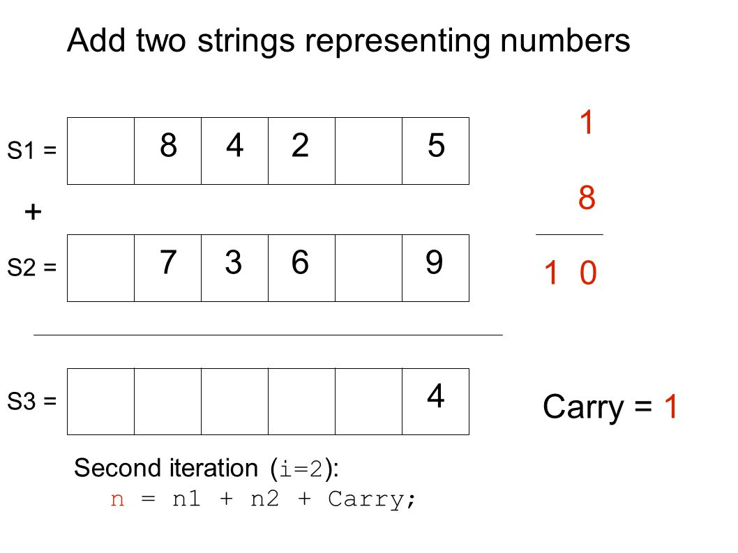 Add two strings representing numbers + 8 8 7 42 9 1 63 5 Carry = 1 S1 = S2 = S3 = Second iteration ( i=2 ): n = n1 + n2 + Carry; 4 1 0