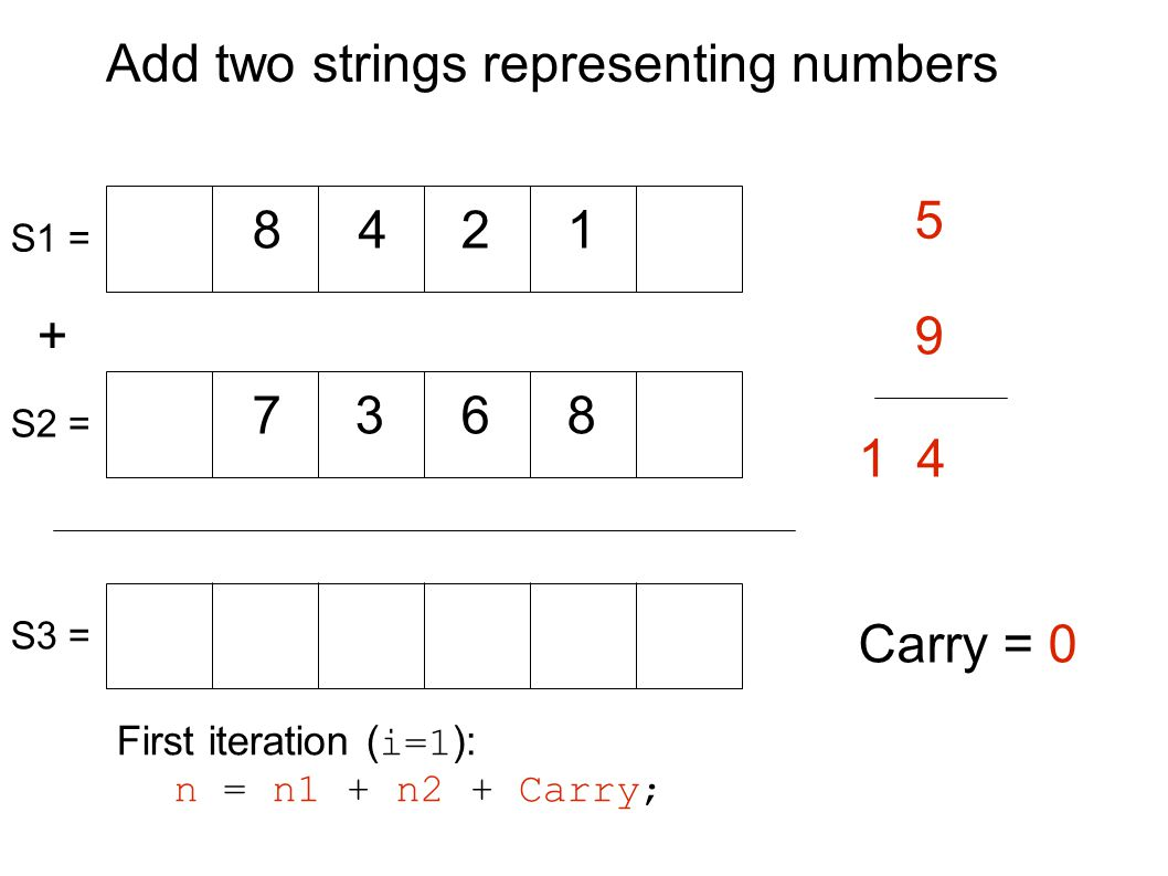 Add two strings representing numbers + 8 87 42 9 1 63 5 Carry = 0 S1 = S2 = S3 = First iteration ( i=1 ): n = n1 + n2 + Carry; 1 4