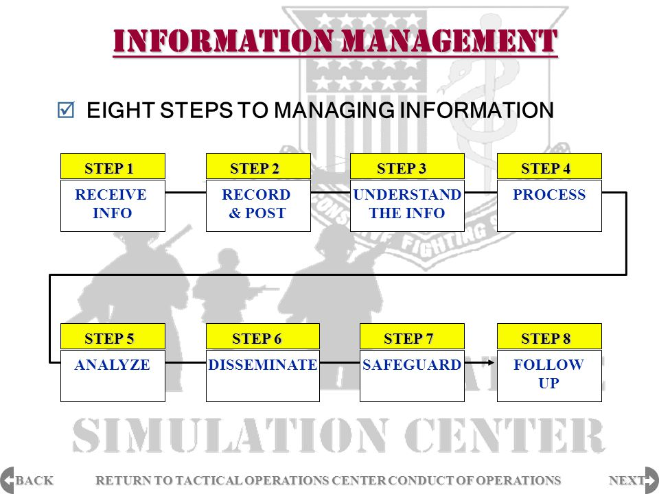 BACK NEXT RETURN TO TACTICAL OPERATIONS CENTER CONDUCT OF OPERATIONS RETURN TO TACTICAL OPERATIONS CENTER CONDUCT OF OPERATIONS INFORMATION MANAGEMENT