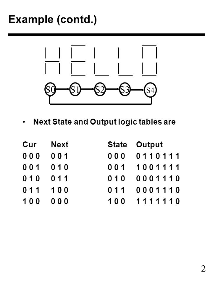 2 Example (contd.) Next State and Output logic tables are CurNextStateOutput 0 0 00 0 10 0 00 1 1 0 1 1 1 0 0 10 1 00 0 11 0 0 1 1 1 1 0 1 00 1 10 1 00 0 0 1 1 1 0 0 1 11 0 00 1 10 0 0 1 1 1 0 1 0 00 0 01 0 01 1 1 1 1 1 0 S0S1S2S3 S4