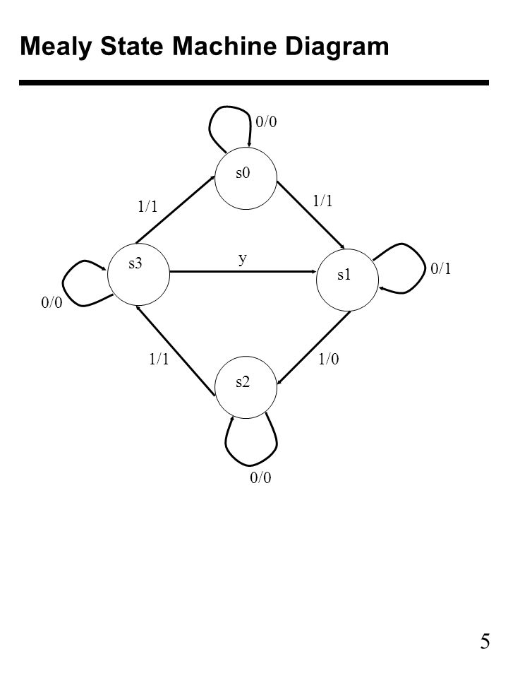 5 Mealy State Machine Diagram 0/0 y 1/1 0/1 1/11/0 0/0 s2 s1 s3 s0