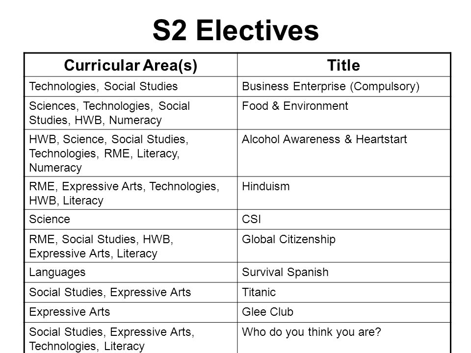 S2 Electives Curricular Area(s)Title Technologies, Social StudiesBusiness Enterprise (Compulsory) Sciences, Technologies, Social Studies, HWB, Numerac
