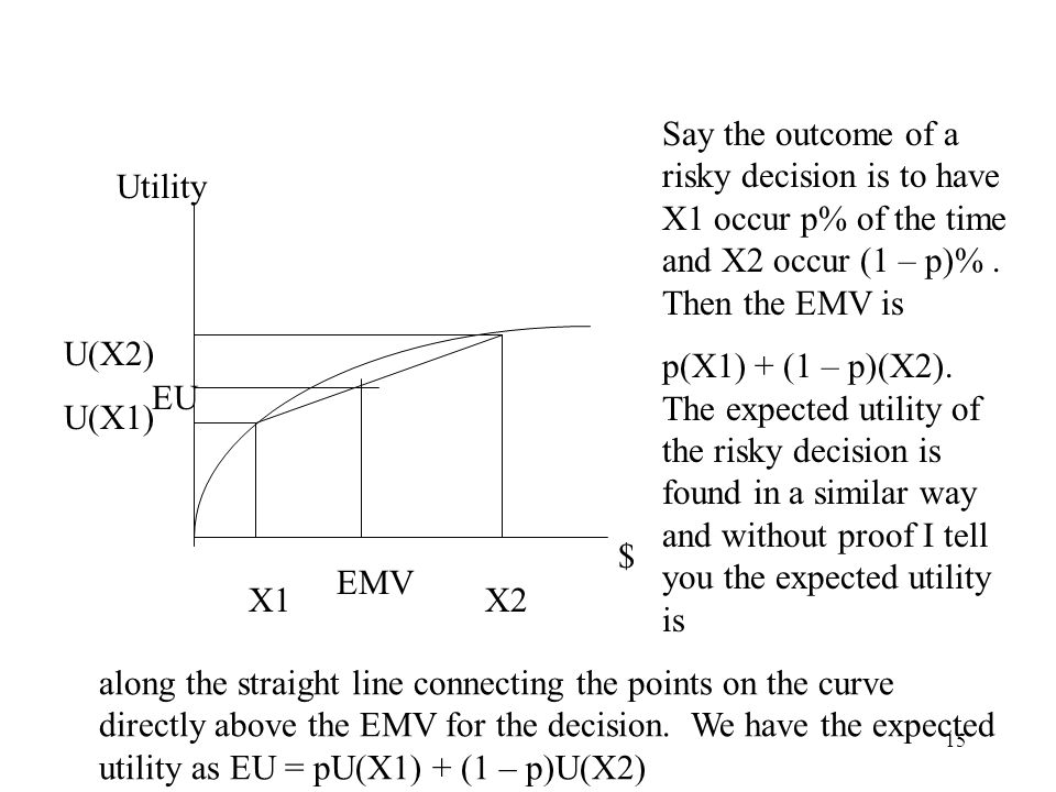 15 Utility $ X1 X2 U(X2) U(X1) Say the outcome of a risky decision is to have X1 occur p% of the time and X2 occur (1 – p)%. Then the EMV is p(X1) + (