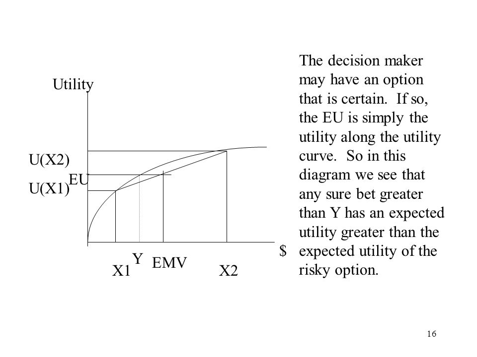 16 Utility $ X1 X2 U(X2) U(X1) The decision maker may have an option that is certain.