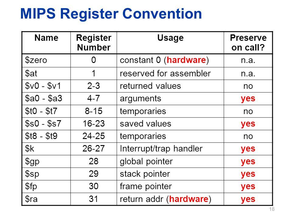 MIPS Register Convention NameRegister Number UsagePreserve on call? $zero0constant 0 (hardware)n.a. $at1reserved for assemblern.a. $v0 - $v12-3returne