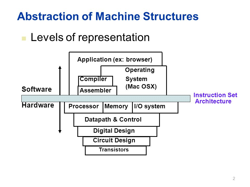 Abstraction of Machine Structures Levels of representation I/O systemProcessor Compiler Operating System (Mac OSX) Application (ex: browser) Digital D