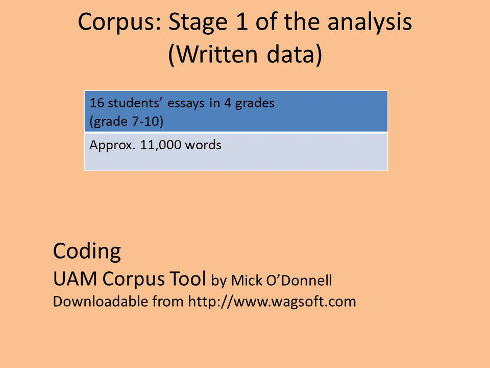 Corpus: Stage 1 of the analysis (Written data) 16 students' essays in 4 grades (grade 7-10) Approx.