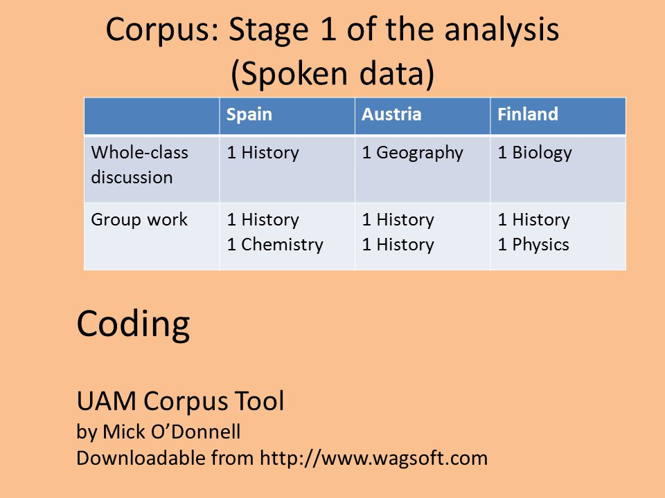 Corpus: Stage 1 of the analysis (Spoken data) SpainAustriaFinland Whole-class discussion 1 History1 Geography1 Biology Group work1 History 1 Chemistry