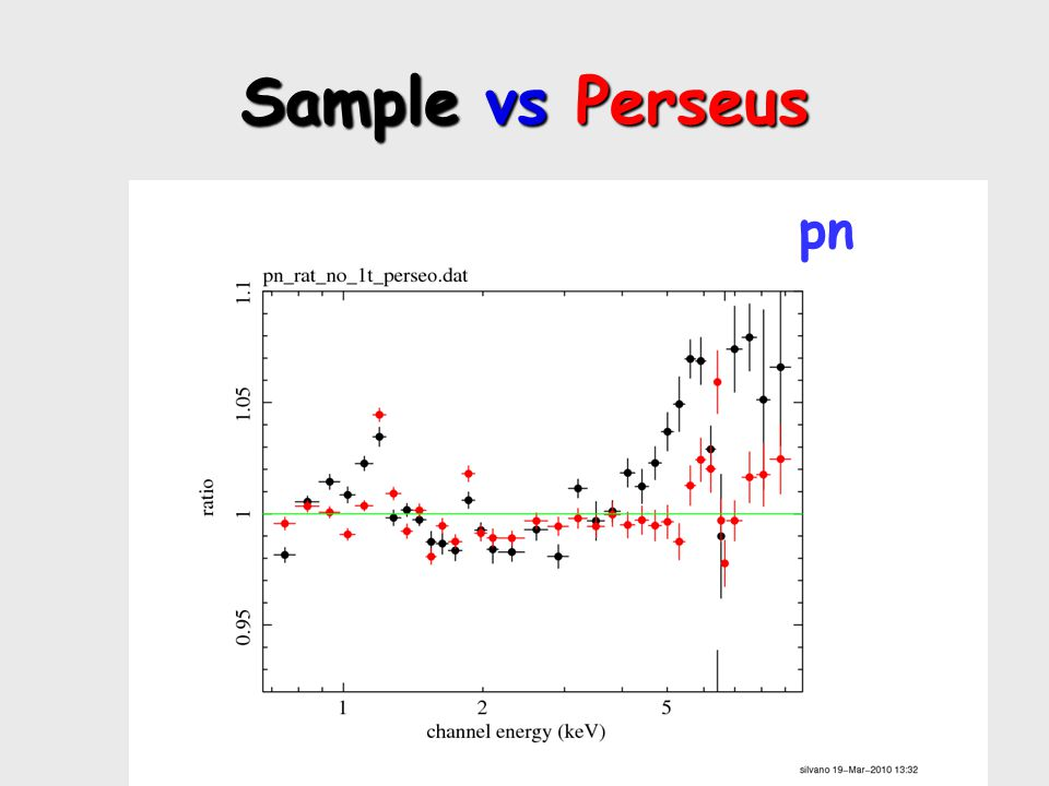 Sample vs Perseus pn