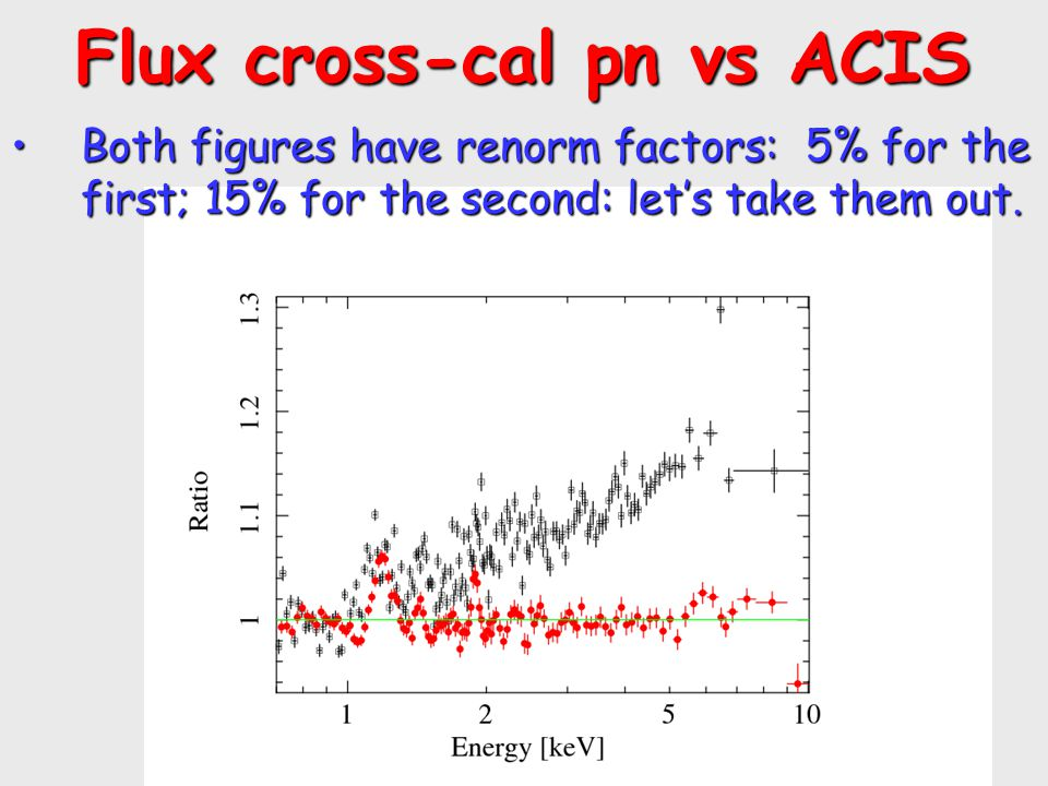 Flux cross-cal pn vs ACIS Flux cross-cal pn vs ACIS Both figures have renorm factors: 5% for the first; 15% for the second: let's take them out.Both figures have renorm factors: 5% for the first; 15% for the second: let's take them out.