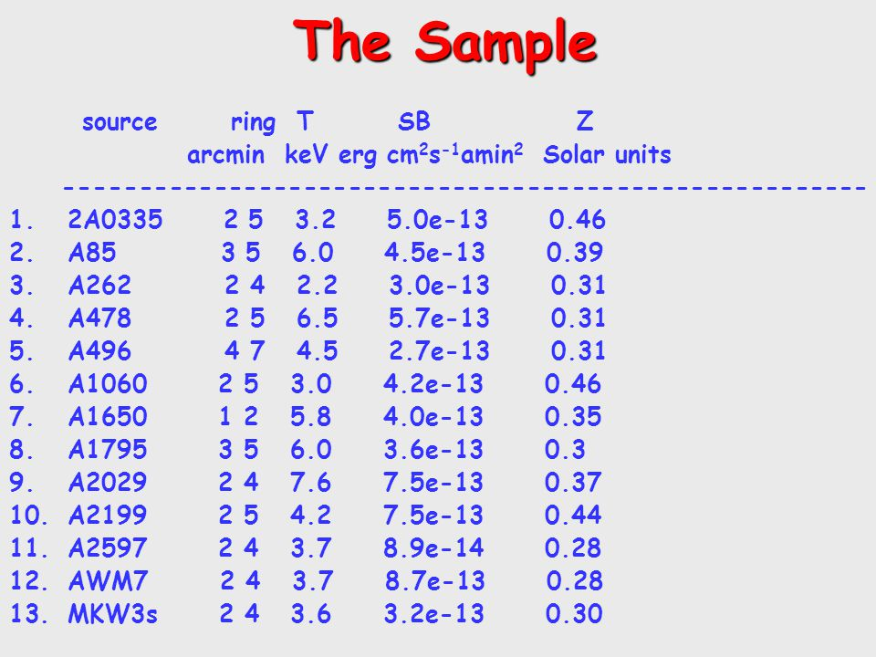 The Sample The Sample source ring T SB Z arcmin keV erg cm 2 s -1 amin 2 Solar units ------------------------------------------------------ 1.2A0335 2 5 3.2 5.0e-13 0.46 2.A85 3 5 6.0 4.5e-13 0.39 3.A262 2 4 2.2 3.0e-13 0.31 4.A478 2 5 6.5 5.7e-13 0.31 5.A496 4 7 4.5 2.7e-13 0.31 6.A1060 2 5 3.0 4.2e-13 0.46 7.A1650 1 2 5.8 4.0e-13 0.35 8.A1795 3 5 6.0 3.6e-13 0.3 9.A2029 2 4 7.6 7.5e-13 0.37 10.A2199 2 5 4.2 7.5e-13 0.44 11.A2597 2 4 3.7 8.9e-14 0.28 12.AWM7 2 4 3.7 8.7e-13 0.28 13.MKW3s 2 4 3.6 3.2e-13 0.30