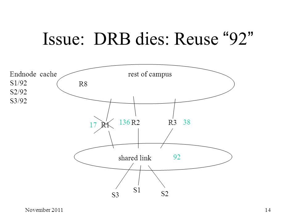 "Issue: DRB dies: Reuse ""92"" shared link R1 R2R3 R8 rest of campus 17 13638 92 S1 S2 S3 Endnode cache S1/92 S2/92 S3/92 14November 2011"