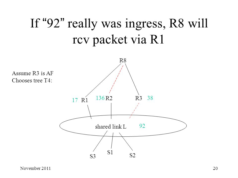 "If ""92"" really was ingress, R8 will rcv packet via R1 shared link L R1 R2R3 R8 17 13638 92 Assume R3 is AF Chooses tree T4: S1 S2 S3 20November 2011"