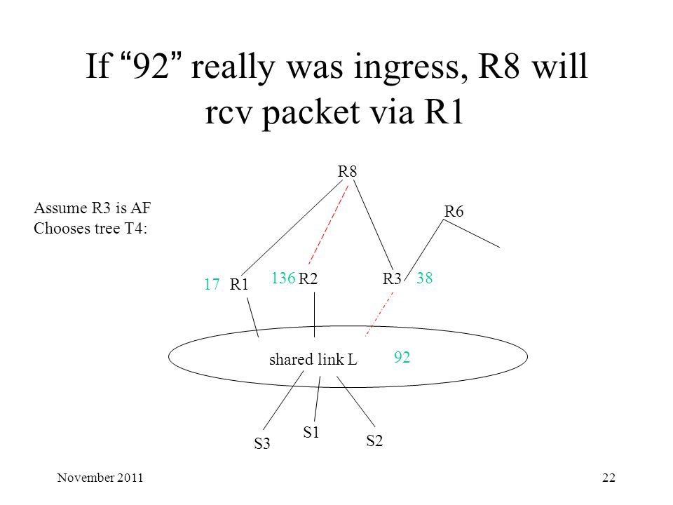 "If ""92"" really was ingress, R8 will rcv packet via R1 shared link L R1 R2R3 R8 17 13638 92 Assume R3 is AF Chooses tree T4: R6 S1 S2 S3 22November 201"