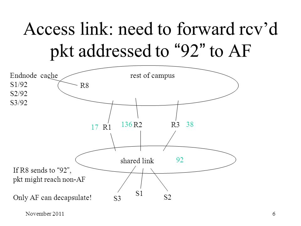 "Access link: need to forward rcv'd pkt addressed to ""92"" to AF shared link R1 R2R3 R8 rest of campus 17 13638 92 Endnode cache S1/92 S2/92 S3/92 S1 S2"