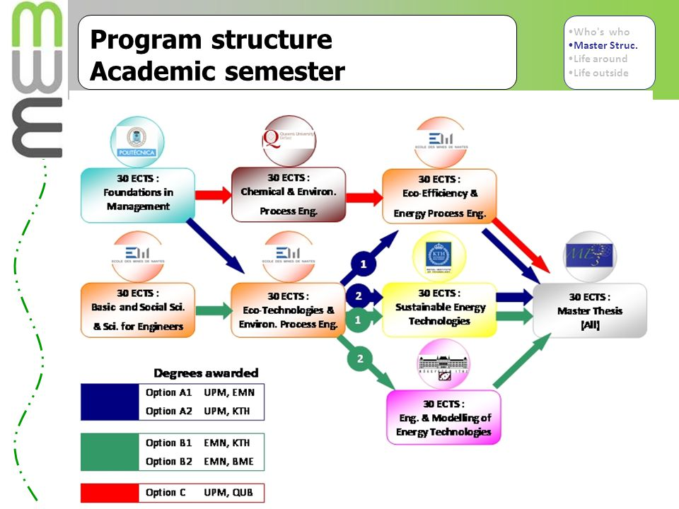 Program structure Academic semester  Academic semester are as follows Who s who Master Struc.