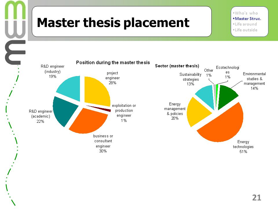 Master thesis placement 21 Who s who Master Struc. Life around Life outside