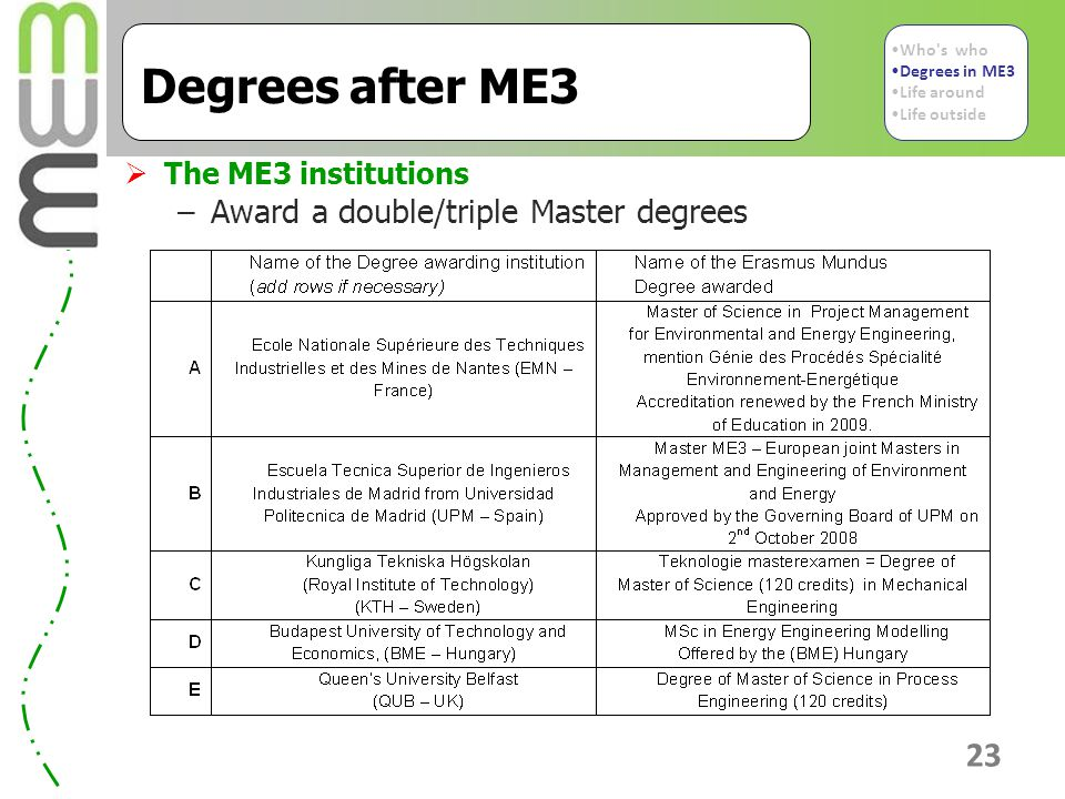 23 Degrees after ME3  The ME3 institutions –Award a double/triple Master degrees Who s who Degrees in ME3 Life around Life outside