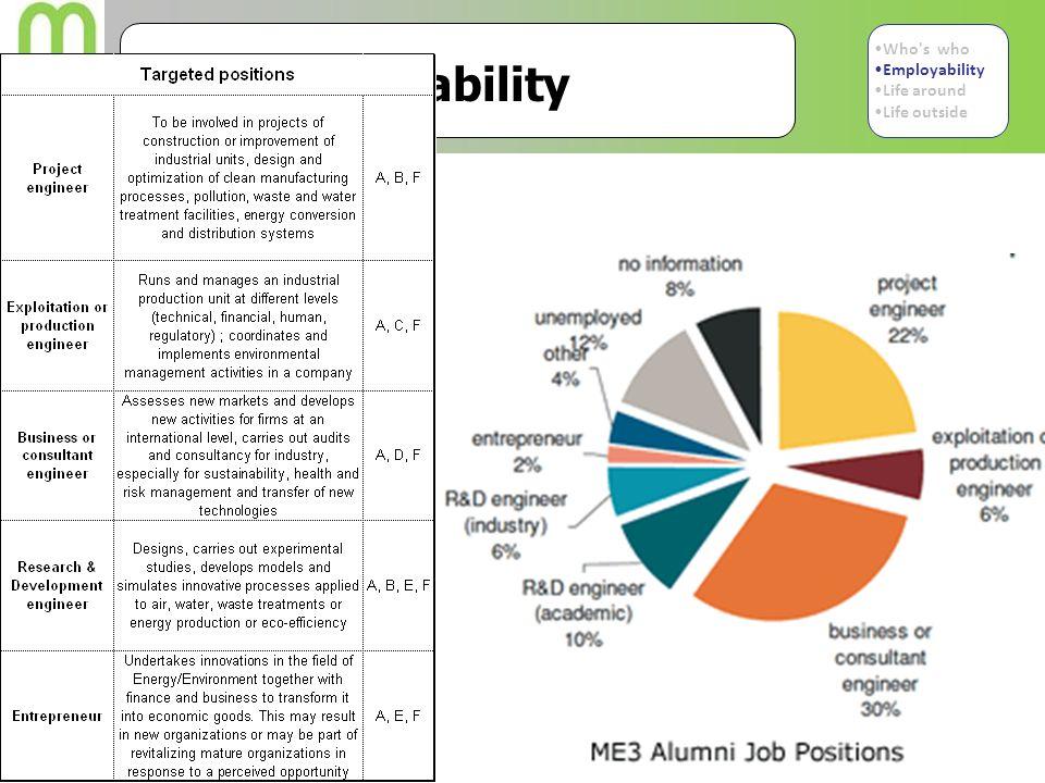 ME3 employability Who's who Employability Life around Life outside