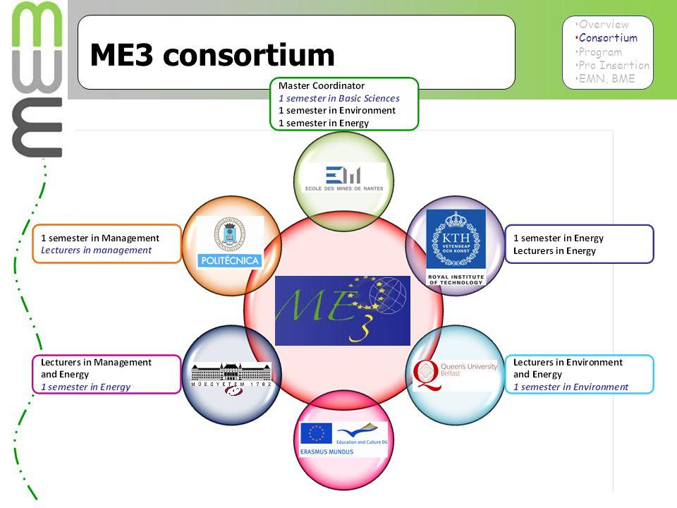 4 4 Overview Consortium Program Pro Insertion EMN, BME ME3 consortium