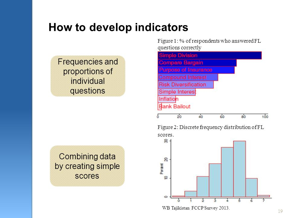 19 How to develop indicators WB Tajikistan FCCP Survey 2013. Frequencies and proportions of individual questions Combining data by creating simple sco