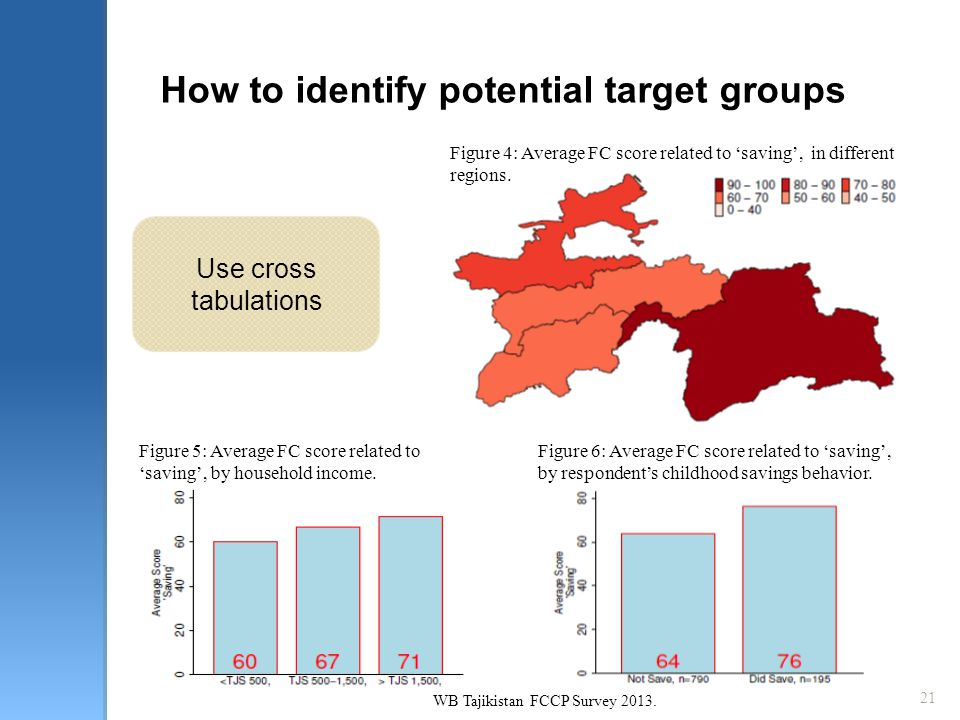 21 How to identify potential target groups Use cross tabulations Figure 4: Average FC score related to 'saving', in different regions. Figure 5: Avera
