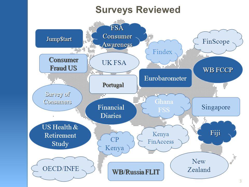 Consumer Fraud US WB FCCP Portugal Jump$tart Singapore Eurobarometer Survey of Consumers New Zealand UK FSA US Health & Retirement Study Ghana FSS OEC