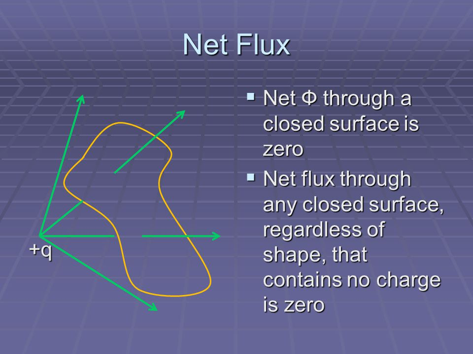 Net Flux +q  Net Ф through a closed surface is zero  Net flux through any closed surface, regardless of shape, that contains no charge is zero