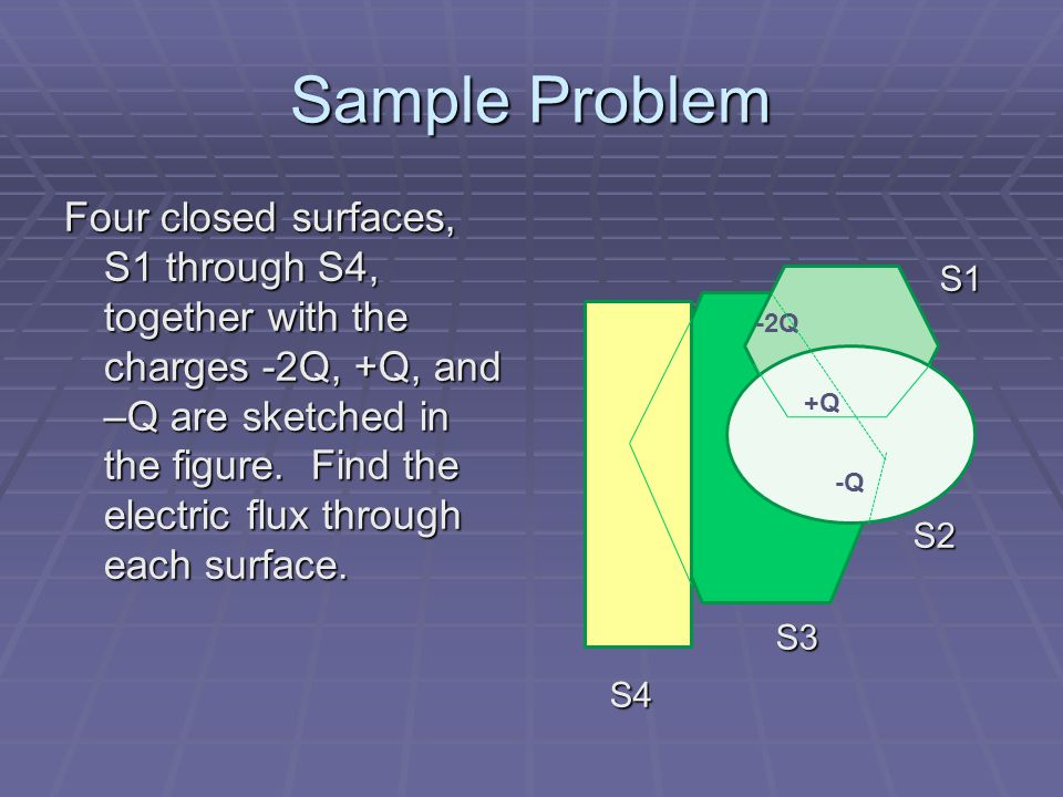 Sample Problem Four closed surfaces, S1 through S4, together with the charges -2Q, +Q, and –Q are sketched in the figure. Find the electric flux throu