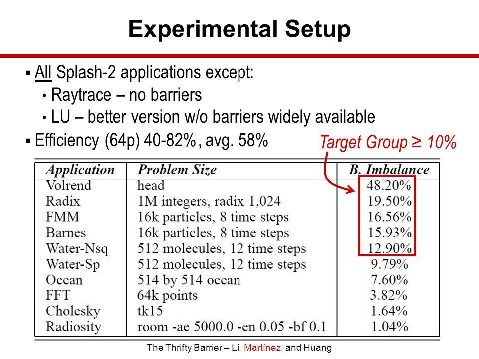 The Thrifty Barrier – Li, Martínez, and Huang Experimental Setup  All Splash-2 applications except: Raytrace – no barriers LU – better version w/o barriers widely available  Efficiency (64p) 40-82%, avg.