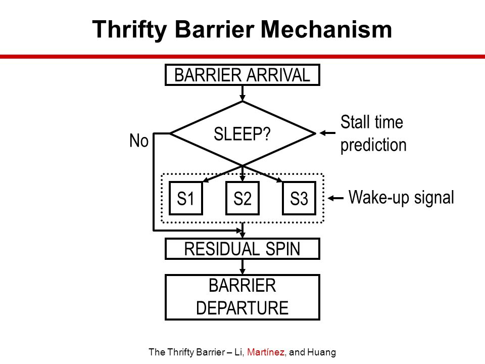 The Thrifty Barrier – Li, Martínez, and Huang Thrifty Barrier Mechanism BARRIER ARRIVAL SLEEP.