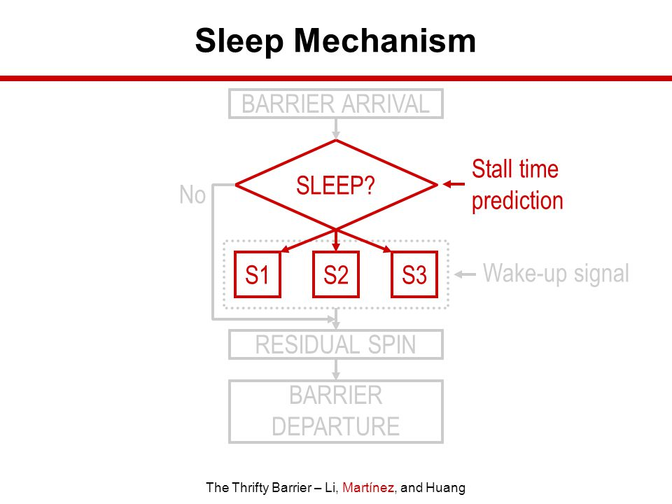 The Thrifty Barrier – Li, Martínez, and Huang Sleep Mechanism BARRIER ARRIVAL SLEEP.
