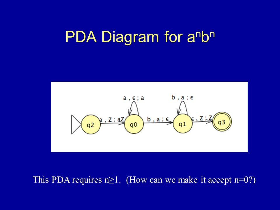 Formal Definition of PDA A PDA is of the form (S, , , , , F) where –Sis a finite collection of states –  is the machine s alphabet –  is the finite collection of stack symbols –  is the finite collection of transitions of the form (p,s,x; q,y) –  (an element of S) is the initial state –F(a subset of S) is the set of accept states