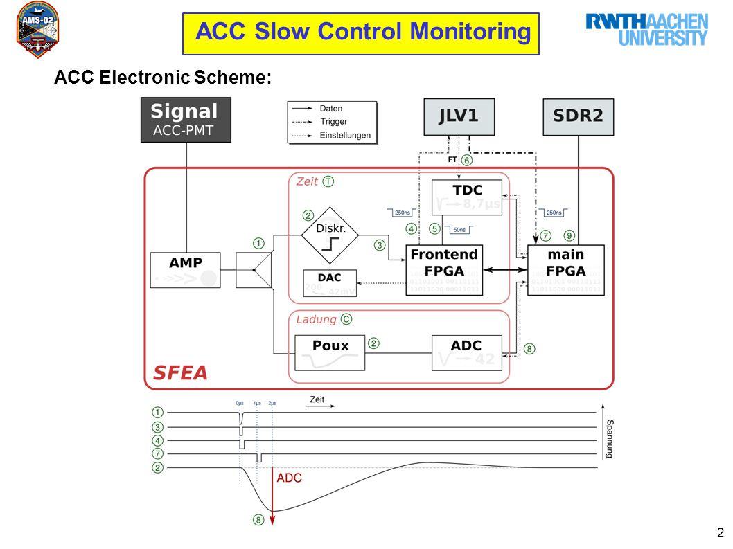 2 ACC Slow Control Monitoring ACC Electronic Scheme: