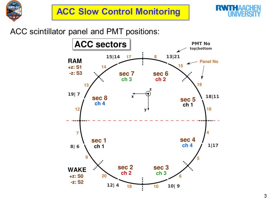 3 ACC Slow Control Monitoring ACC scintillator panel and PMT positions: