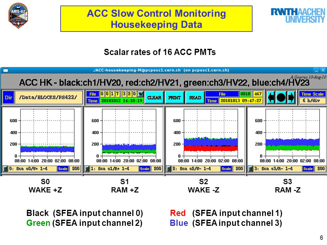 6 ACC Slow Control Monitoring Housekeeping Data S0 WAKE +Z S1 RAM +Z S2 WAKE -Z S3 RAM -Z Scalar rates of 16 ACC PMTs Black (SFEA input channel 0) Red (SFEA input channel 1) Green (SFEA input channel 2) Blue (SFEA input channel 3)