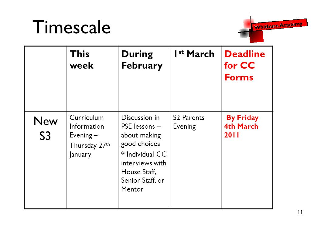 11 Timescale This week During February 1 st MarchDeadline for CC Forms New S3 Curriculum Information Evening – Thursday 27 th January Discussion in PSE lessons – about making good choices * Individual CC interviews with House Staff, Senior Staff, or Mentor S2 Parents Evening By Friday 4th March 2011