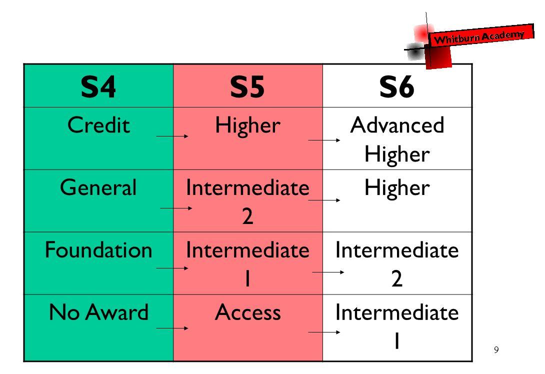 9 S4S5S6 CreditHigherAdvanced Higher GeneralIntermediate 2 Higher FoundationIntermediate 1 Intermediate 2 No AwardAccessIntermediate 1