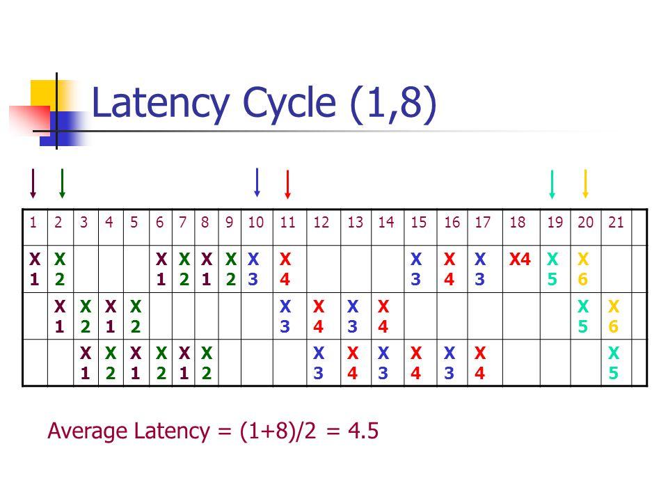 Latency Cycle (1,8) 123456789101112131415161718192021 X1X1 X2X2 X1X1 X2X2 X1X1 X2X2 X3X3 X4X4 X3X3 X4X4 X3X3 X4X5X5 X6X6 X1X1 X2X2 X1X1 X2X2 X3X3 X4X4 X3X3 X4X4 X5X5 X6X6 X1X1 X2X2 X1X1 X2X2 X1X1 X2X2 X3X3 X4X4 X3X3 X4X4 X3X3 X4X4 X5X5 Average Latency = (1+8)/2 = 4.5
