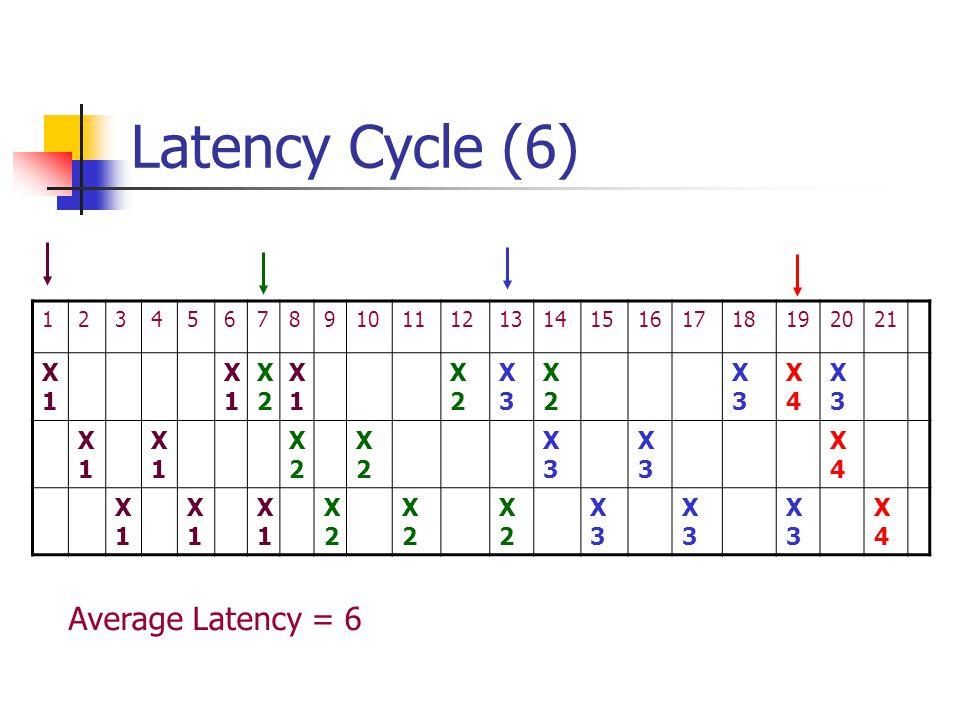 Latency Cycle (6) 123456789101112131415161718192021 X1X1 X1X1 X2X2 X1X1 X2X2 X3X3 X2X2 X3X3 X4X4 X3X3 X1X1 X1X1 X2X2 X2X2 X3X3 X3X3 X4X4 X1X1 X1X1 X1X1 X2X2 X2X2 X2X2 X3X3 X3X3 X3X3 X4X4 Average Latency = 6